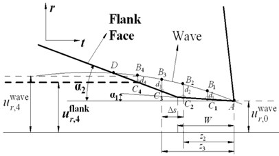 Calculation of indentation area with anti-vibration clearance angle
