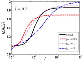 MADR curves of HSLDS vibration isolator under rounded displacement step excitation varied with shock parameter r when l^ takes a fixed value and y^m varies