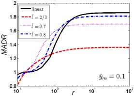MADR curves of HSLDS vibration isolator under rounded displacement step excitation varied with shock parameter r when y^m takes a fixed value and l^ varies