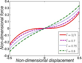 Non-dimensional force-displacement and stiffness-displacement curves of the nonlinear vibration isolator for various values of l^ when k^=1