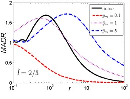 MADR curves of HSLDS vibration isolator under rounded displacement pulse excitation varied with shock parameter r when l^ takes a fixed value and y^m varies