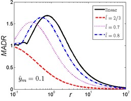 MADR curves of HSLDS vibration isolator under rounded displacement pulse excitation varied with shock parameter r when y^m takes a fixed value and l^ varies