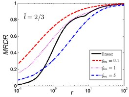 MRDR curves of HSLDS vibration isolator under rounded displacement step excitation varied with shock parameter r when l^ takes a fixed value and y^m varies