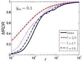 MRDR curves of HSLDS vibration isolator under rounded displacement step excitation varied with shock parameter r when y^m takes a fixed value and l^ varies