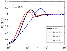 MRDR curves of HSLDS vibration isolator under rounded displacement pulse excitation varied with shock parameter r when l^ takes a fixed value and y^m varies