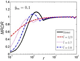 MRDR curves of HSLDS vibration isolator under rounded displacement pulse excitation varied with shock parameter r when y^m takes a fixed value and l^ varies