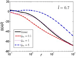 MAR curves of HSLDS vibration isolator under rounded displacement step excitation varied with shock parameter r when l^ takes a fixed value and y^m varies