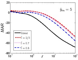 MAR curves of HSLDS vibration isolator under rounded displacement step excitation varied with shock parameter r when y^m takes a fixed value and l^ varies