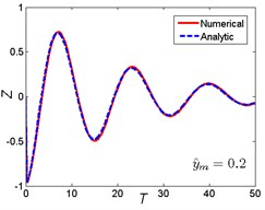Comparison between analytic and numerical results: a) rounded displacement step; b) rounded displacement pulse; c) oscillatory displacement step