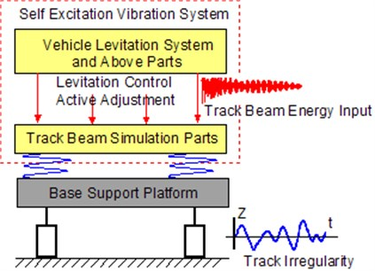 Principle of the test bench model