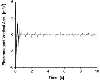 Vertical vibration of the electromagnet and track beam