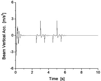 Vertical vibration of the electromagnet and the track beam