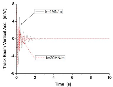 Vertical vibration of the track beam and its main frequency