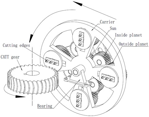 The CATT gear and its planetary gear train processing device