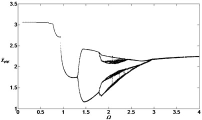 Bifurcation diagram of the system with non-dimensional planetary speed Ω  (ξ1=ξ2=0.1, bsqi=bpiqi=30μm)