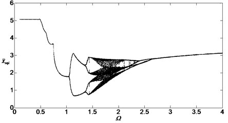 Bifurcation diagram of the system with non-dimensional planetary speed Ω  (ξ1=ξ2=0.1,Esqi=Epiqi=20μm)
