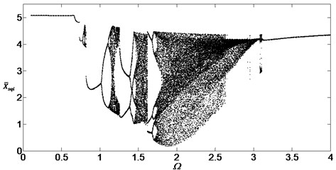 Bifurcation diagram of the system with non-dimensional planetary speed Ω (ξ1=ξ2=0.05)