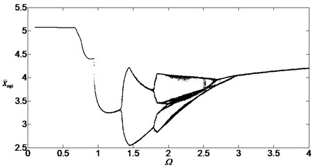 Bifurcation diagram of the system with non-dimensional planetary speed Ω (ξ1=ξ2=0.1)