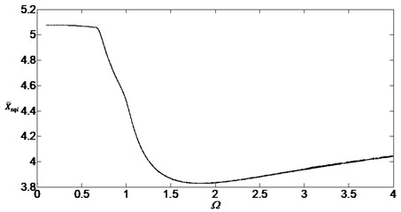 Bifurcation diagram of the system with non-dimensional planetary speed Ω (ξ1=ξ2=0.2)