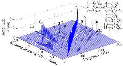 Spectrum cascades of the right bearing in y direction under the simulation 1: a) l2=40mm,  b) l2=80 mm, c) l2=120 mm, d) l2=160 mm, e) l2=200 mm, f) l2=240 mm, g) l2=280 mm