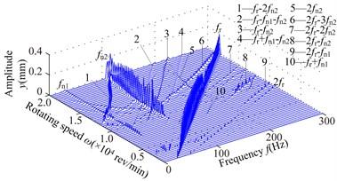 Spectrum cascades of the right bearing in y direction under simulation 2: a) l1=40 mm,  b) l1=80 mm, c) l1=120 mm, d) l1=160 mm, e) l1=200 mm, f) l1=240 mm, g) l1=280 mm