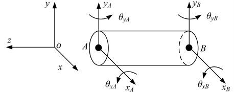 FE model of a shaft element
