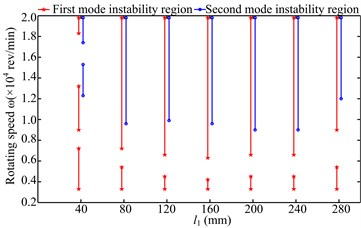 Instability regions under two simulations: a) simulation 1, b) simulation 2