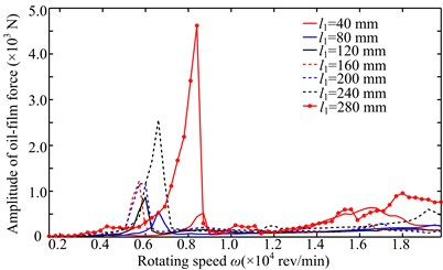 Amplitude-frequency responses of right bearing oil-film force in y direction under two simulations