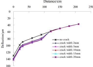 Influence of transverse single crack on surface deflection