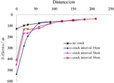 Influence of transverse multiple cracks on deflection