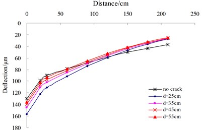 Influence of the distance and crack width on deflection