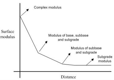 Surface modulus versus distance