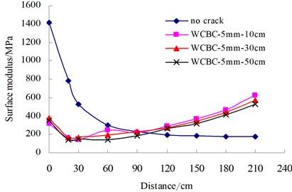 Surface modulus distribution