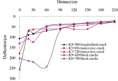 Filtering indicators validation of cracked asphalt pavements