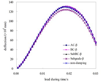 Effect of damping parameters on surface dynamic deflection