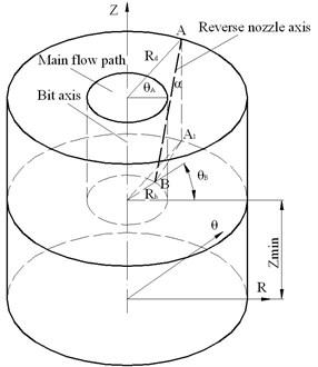 Reverse nozzle axis