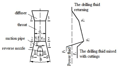 Structural of jet pump