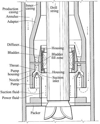 Casing fixing wellbore UBD jet pump