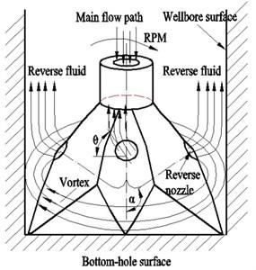 Depressurization mechanism of vortex bit
