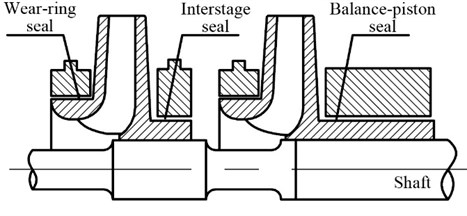 Typical annular seals in multi-stage  centrifugal pumps