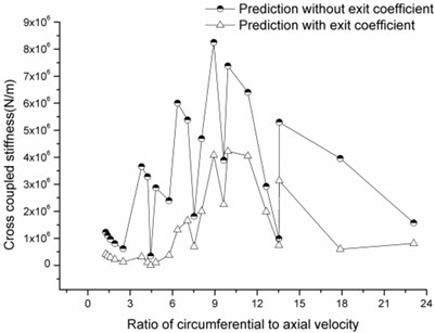 Cross-coupled stiffness versus ratio of circumferential velocity to axial velocity