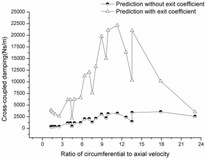 Cross-coupled damping versus ratio of circumferential velocity to axial velocity