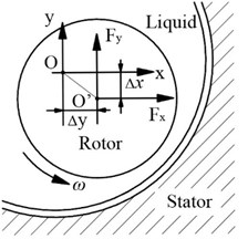 Fluid forces acting on annular seals