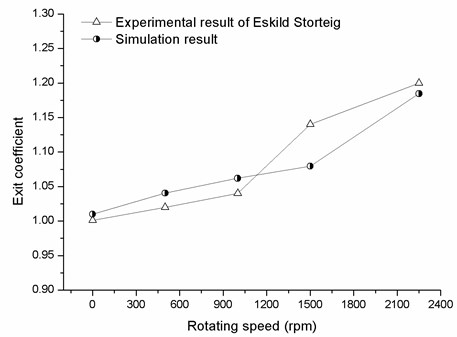 Comparison of computational and experimental results