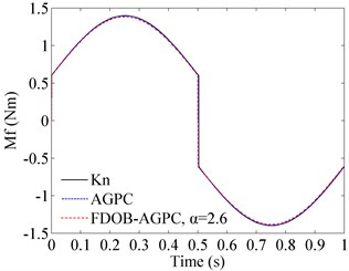 Friction torque curves