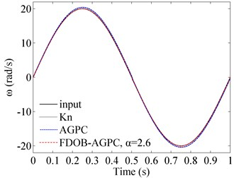 Tracking abilities of sinusoidal signal with different controllers