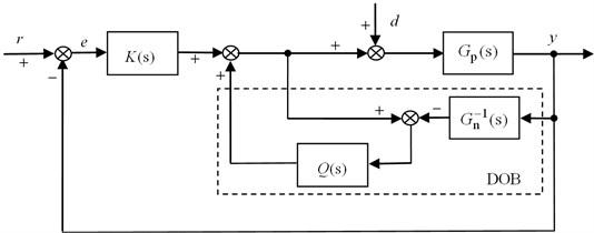 Block diagram of DOB