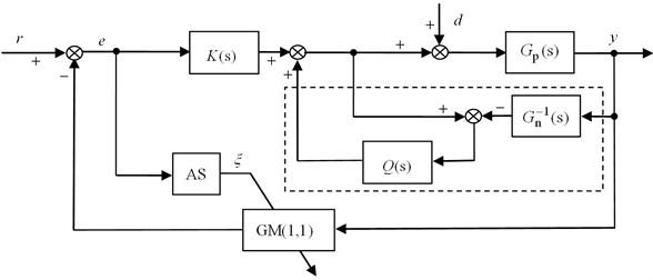 Block diagram of FDOB-AGPC