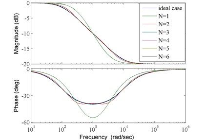 Bode plots of ideal case and its approximations