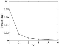 Evaluation results of approximations with different orders